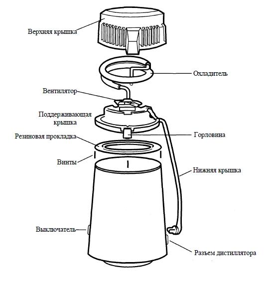 дистиллятор aquadist euronda, устройство и комплектация